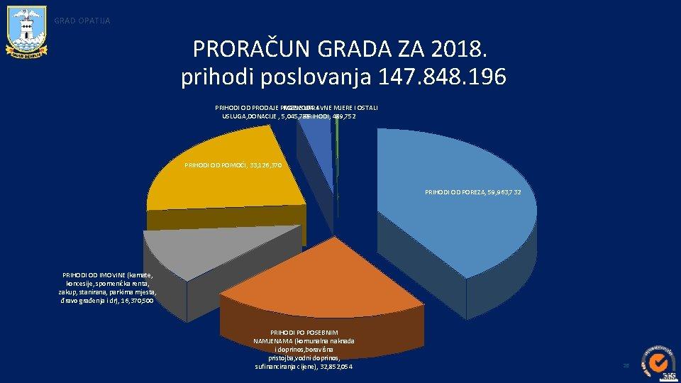 GRAD OPATIJA PRORAČUN GRADA ZA 2018. prihodi poslovanja 147. 848. 196 PRIHODI OD PRODAJE