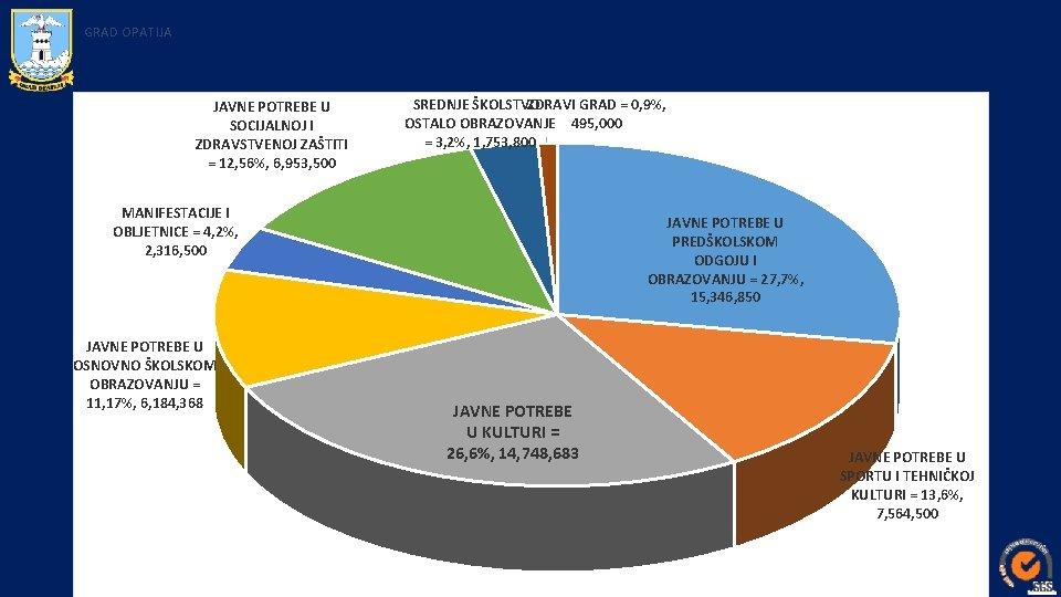 GRAD OPATIJA JAVNE POTREBE U SOCIJALNOJ I ZDRAVSTVENOJ ZAŠTITI = 12, 56%, 6, 953,