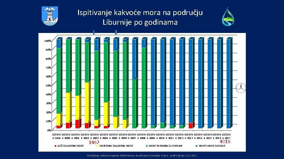 Ispitivanje kakvoće mora na području Liburnije po godinama 100% 90% 80% 70% 60% 50%