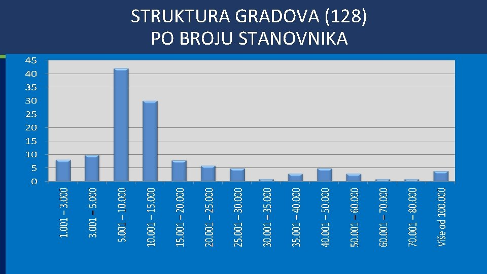 GRAD OPATIJA STRUKTURA GRADOVA (128) PO BROJU STANOVNIKA