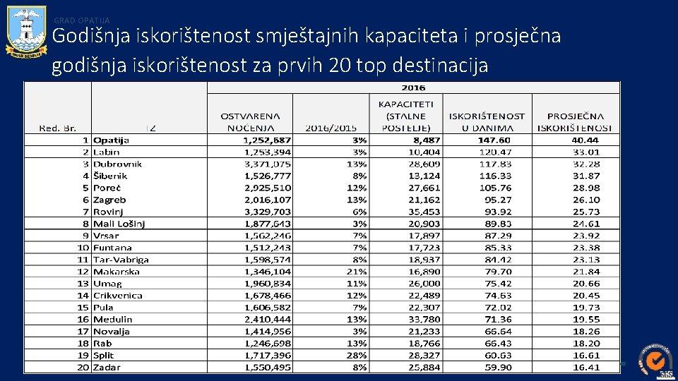 GRAD OPATIJA Godišnja iskorištenost smještajnih kapaciteta i prosječna godišnja iskorištenost za prvih 20 top