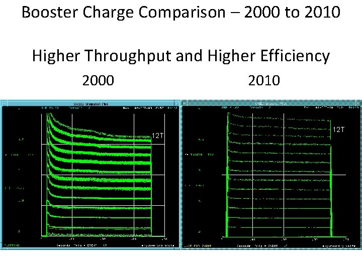 Booster Charge Comparison – 2000 to 2010 Higher Throughput and Higher Efficiency 2000 2010