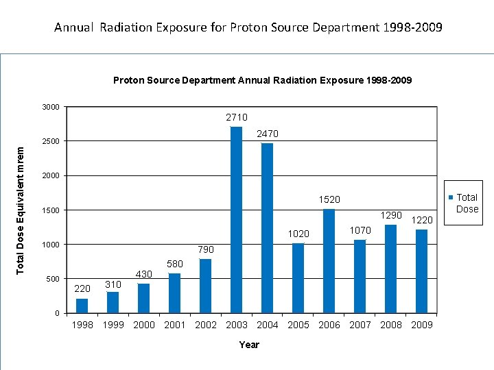 Annual Radiation Exposure for Proton Source Department 1998 -2009 Proton Source Department Annual Radiation