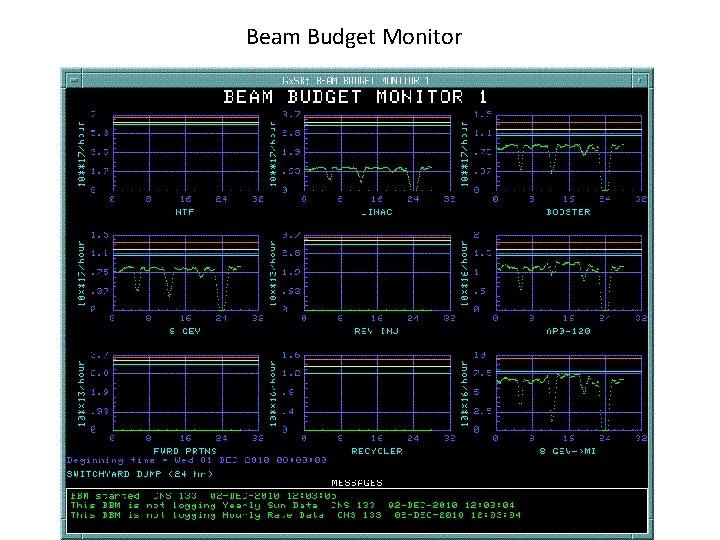 Beam Budget Monitor
