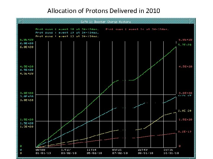 Allocation of Protons Delivered in 2010