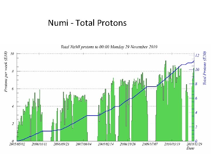 Numi - Total Protons