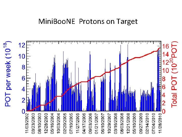 Mini. Boo. NE Protons on Target