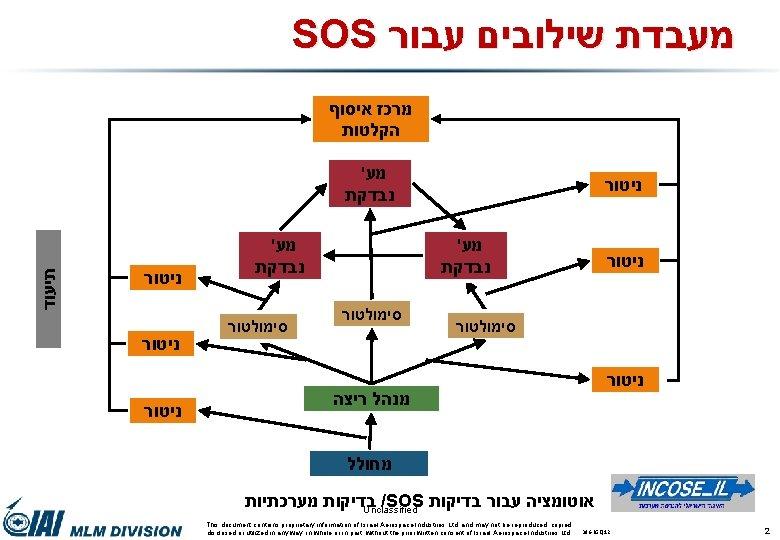 SOS מעבדת שילובים עבור מרכז איסוף הקלטות תיעוד ' מע נבדקת ניטור ' מע