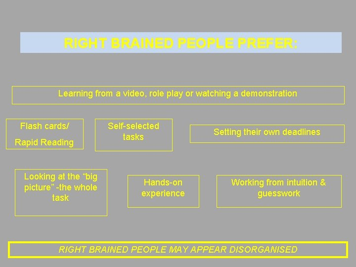 RIGHT BRAINED PEOPLE PREFER: Learning from a video, role play or watching a demonstration
