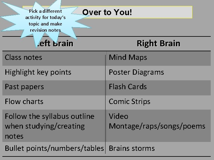 Pick a different activity for today's topic and make revision notes Left Brain Over