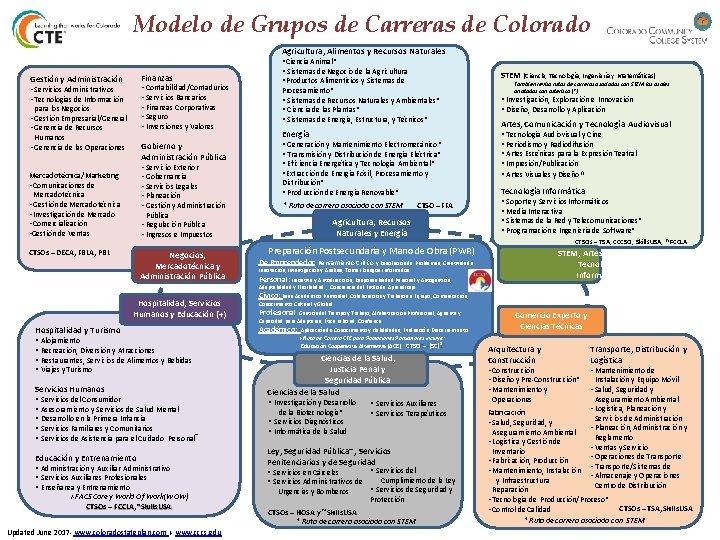 Modelo de Grupos de Carreras de Colorado Agricultura, Alimentos y Recursos Naturales Finanzas Gestión