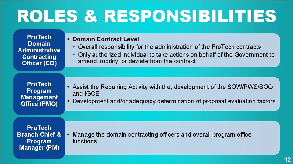 ROLES & RESPONSIBILITIES Pro. Tech Domain Administrative Contracting Officer (CO) • Domain Contract Level