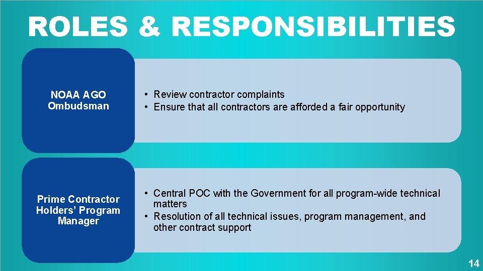 ROLES & RESPONSIBILITIES NOAA AGO Ombudsman Prime Contractor Holders' Program Manager • Review contractor