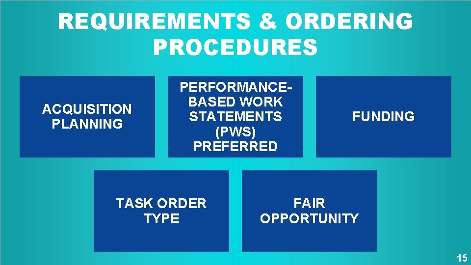 REQUIREMENTS & ORDERING PROCEDURES ACQUISITION PLANNING PERFORMANCEBASED WORK STATEMENTS (PWS) PREFERRED TASK ORDER TYPE