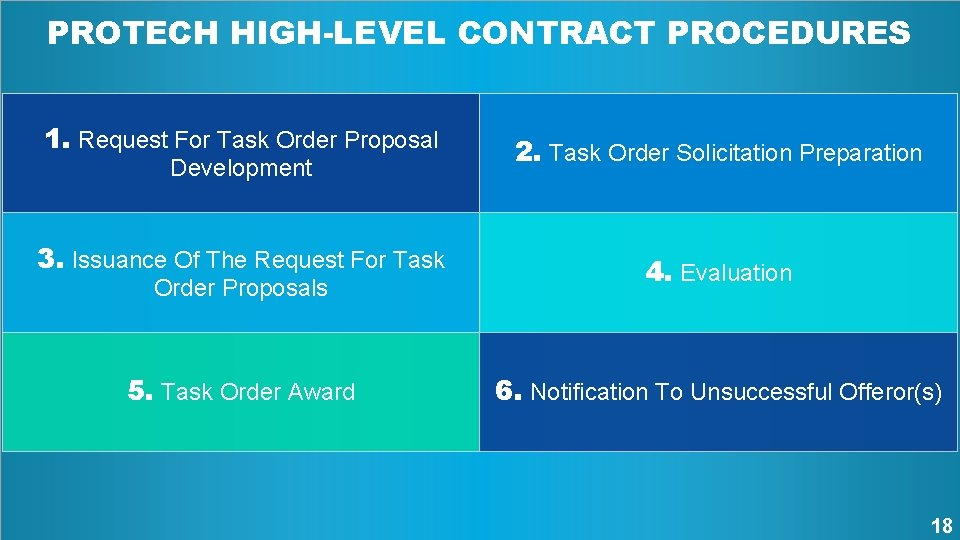 PROTECH HIGH-LEVEL CONTRACT PROCEDURES 1. Request For Task Order Proposal 2. Task Order Solicitation
