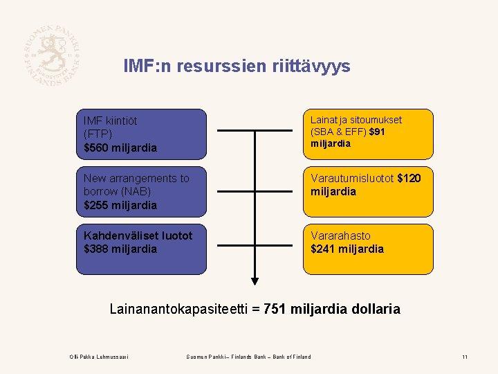 IMF: n resurssien riittävyys IMF kiintiöt (FTP) $560 miljardia Lainat ja sitoumukset (SBA &