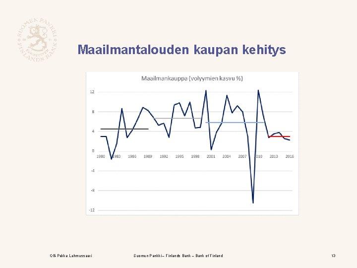 Maailmantalouden kaupan kehitys Olli-Pekka Lehmussaari Suomen Pankki – Finlands Bank – Bank of Finland