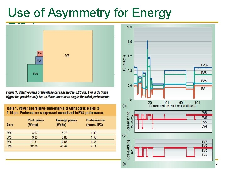 Use of Asymmetry for Energy Efficiency 10