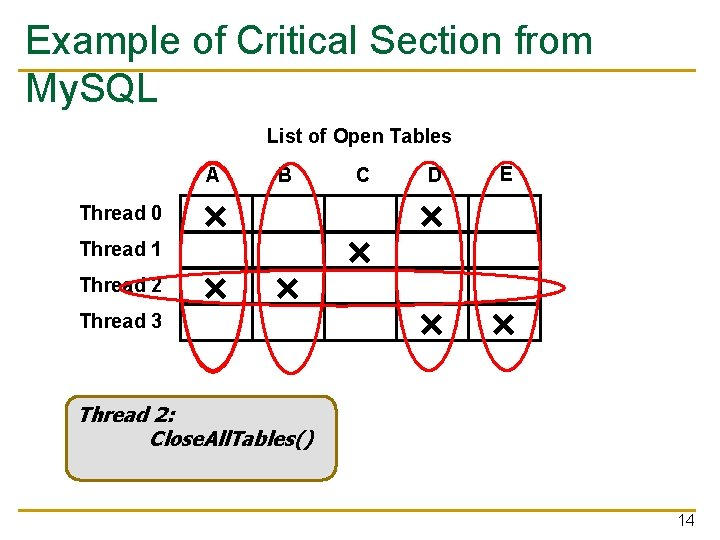 Example of Critical Section from My. SQL List of Open Tables A Thread 0