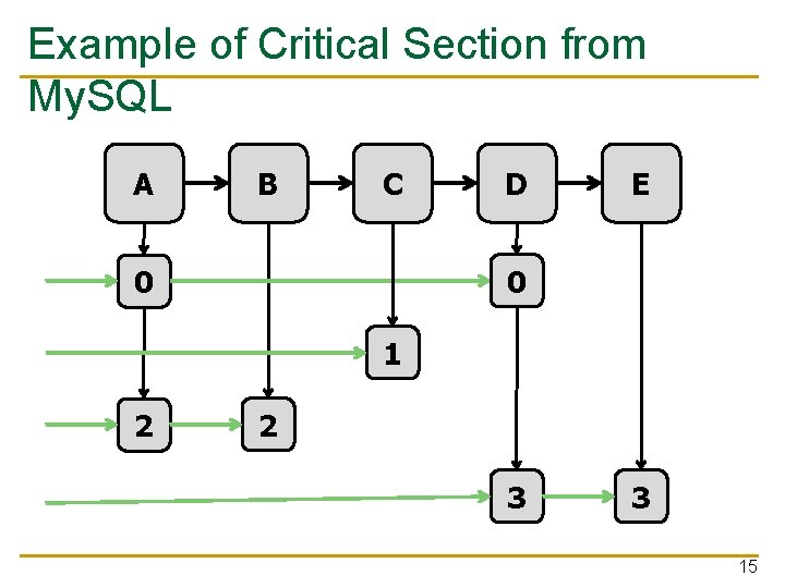 Example of Critical Section from My. SQL A B C D E 0 0