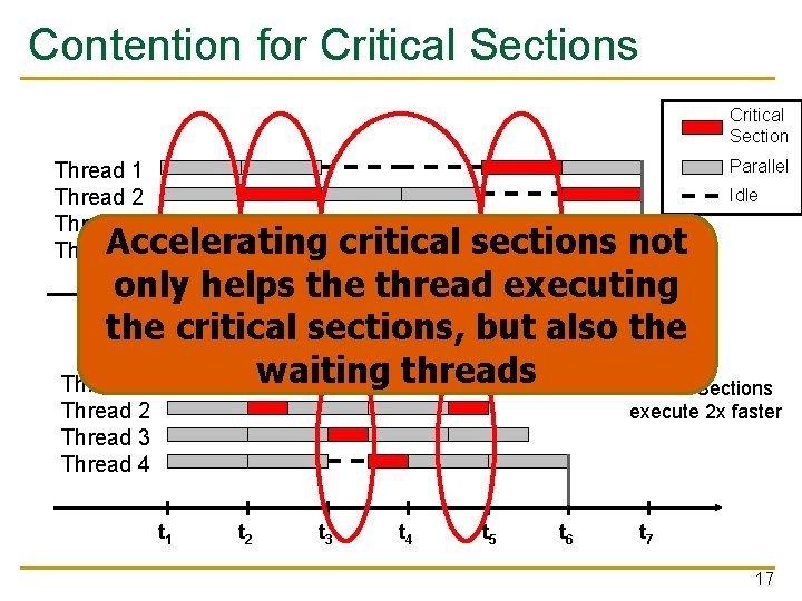 Contention for Critical Sections Critical Section Parallel Thread 1 Thread 2 Thread 3 Thread
