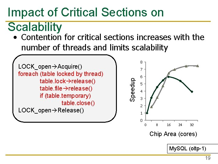 Impact of Critical Sections on Scalability • Contention for critical sections increases with the