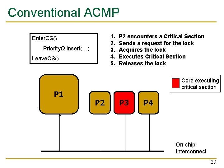 Conventional ACMP 1. 2. 3. 4. 5. Enter. CS() Priority. Q. insert(…) Leave. CS()