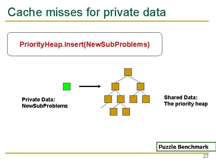 Cache misses for private data Priority. Heap. insert(New. Sub. Problems) Private Data: New. Sub.