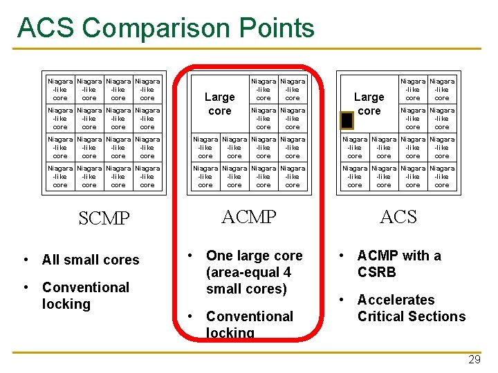 ACS Comparison Points Niagara Niagara -like -like core core Large core Niagara Niagara -like