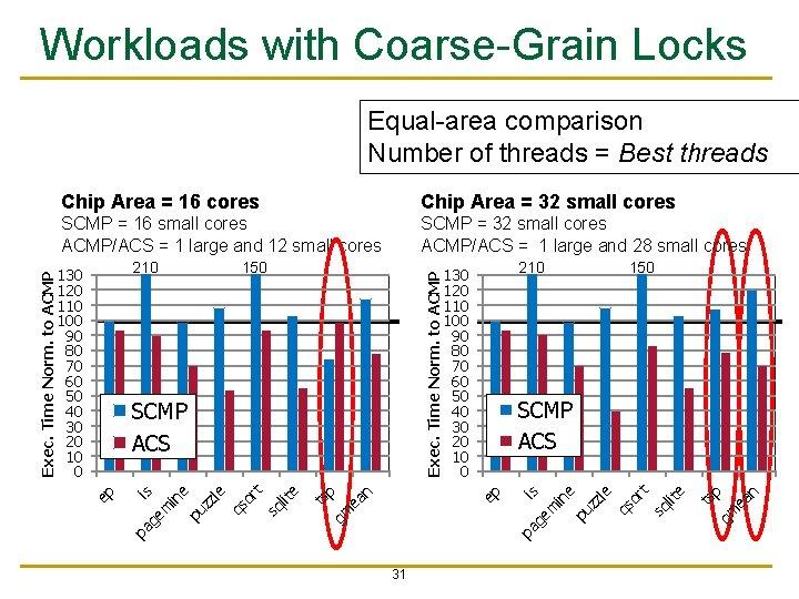Workloads with Coarse-Grain Locks Chip Area = 16 cores Chip Area = 32 small