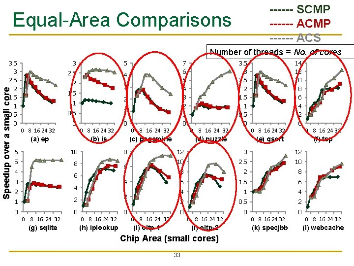 ------ SCMP ------ ACS Equal-Area Comparisons Number of threads = No. of cores Speedup