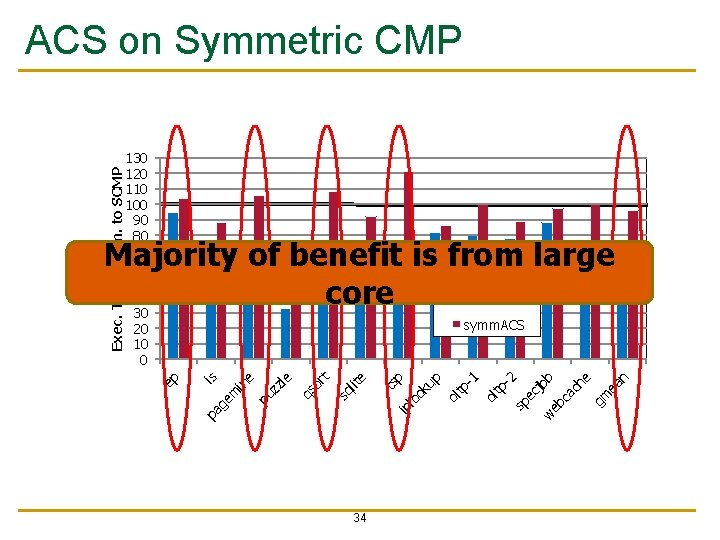 Exec. Time Norm. to SCMP ACS on Symmetric CMP 130 120 110 100 90