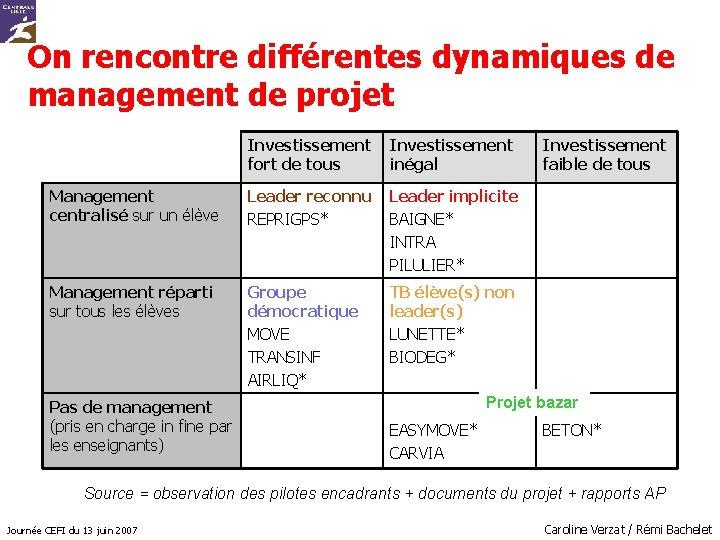 On rencontre différentes dynamiques de management de projet Investissement fort de tous inégal Management