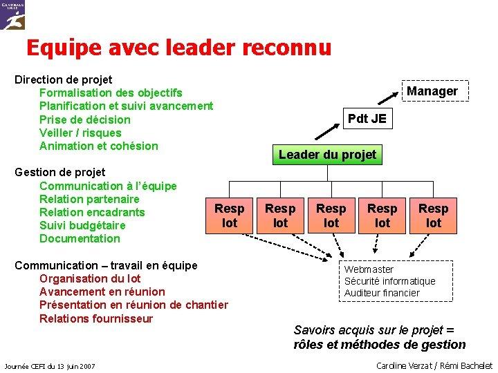 Equipe avec leader reconnu Direction de projet Formalisation des objectifs Planification et suivi avancement
