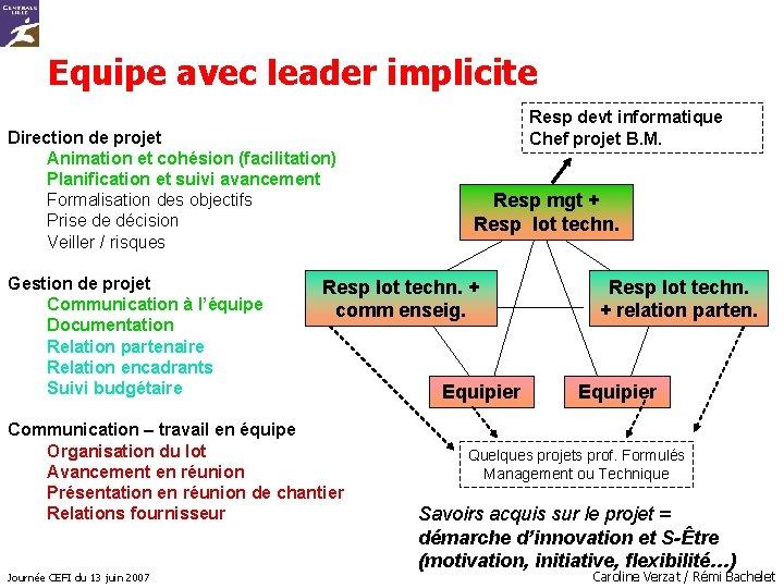 Equipe avec leader implicite Direction de projet Animation et cohésion (facilitation) Planification et suivi