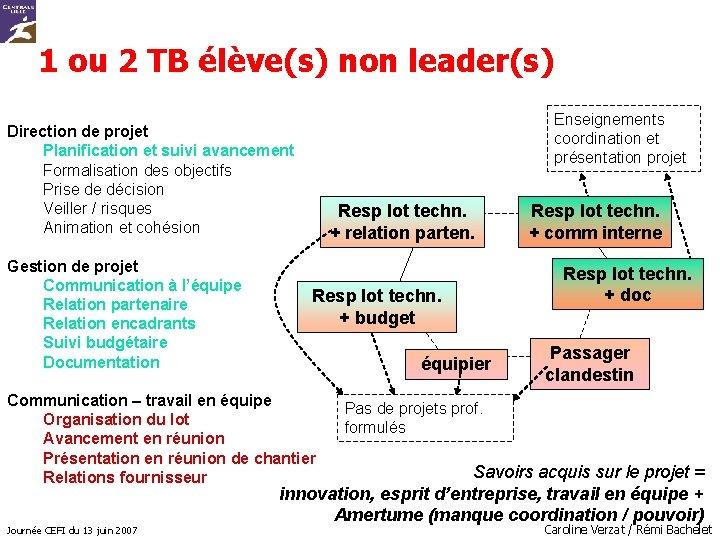 1 ou 2 TB élève(s) non leader(s) Enseignements coordination et présentation projet Direction de