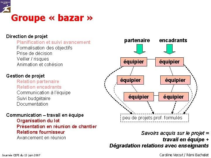 Groupe « bazar » Direction de projet Planification et suivi avancement Formalisation des objectifs