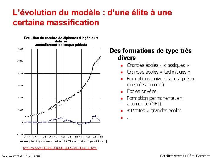 L'évolution du modèle : d'une élite à une certaine massification Des formations de type