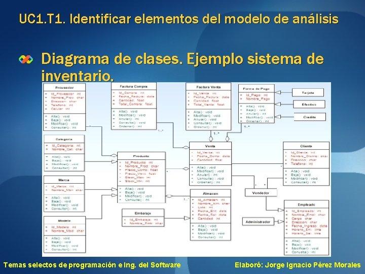 UC 1. T 1. Identificar elementos del modelo de análisis Diagrama de clases. Ejemplo