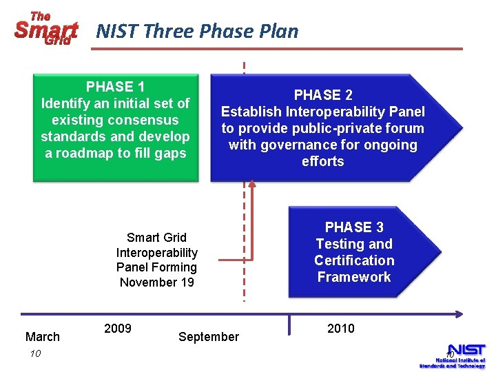 The Smart NIST Three Phase Plan Grid PHASE 1 Identify an initial set of