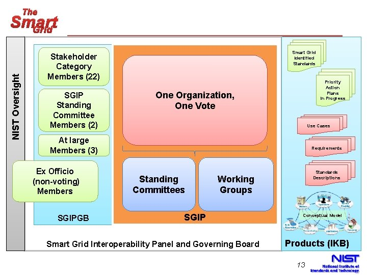 The NIST Oversight Smart Grid Identified Standards Stakeholder Category Members (22) SGIP Standing Committee