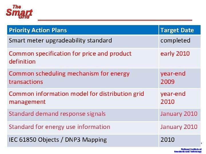 The Smart Grid Priority Action Plans Smart meter upgradeability standard Target Date completed Common