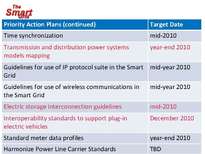 The Smart Grid Priority Action Plans (continued) Target Date Time synchronization mid-2010 Transmission and
