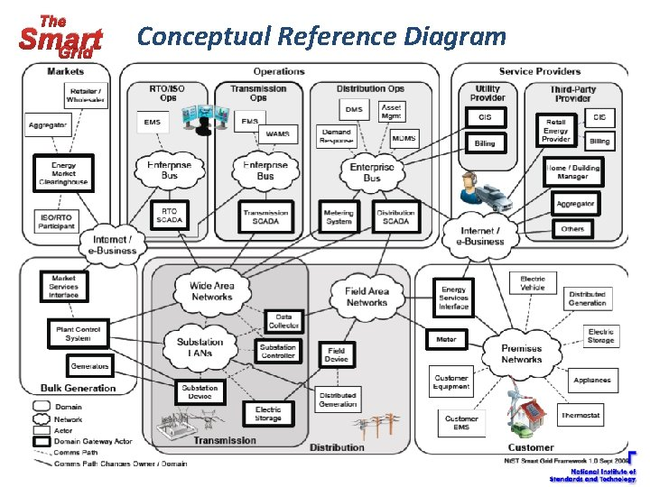 The Smart Grid Conceptual Reference Diagram