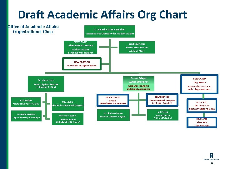 Draft Academic Affairs Org Chart Office of Academic Affairs Organizational Chart Dr. Satasha Green-Stephen