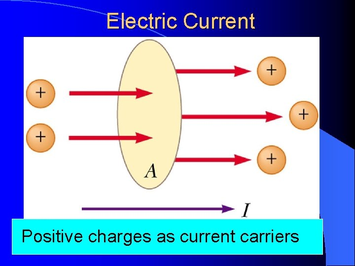 Electric Current Positive charges as current carriers