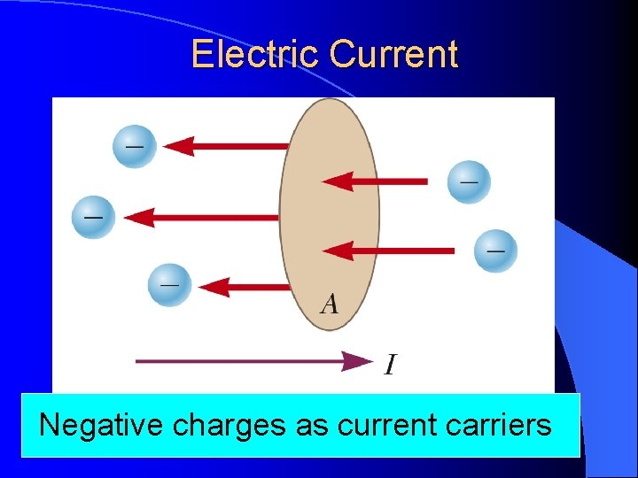 Electric Current Negative charges as current carriers