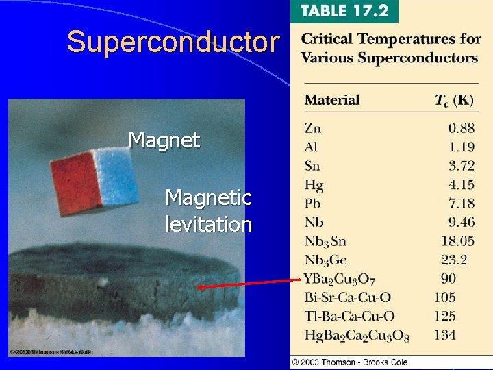 Superconductor Magnetic levitation