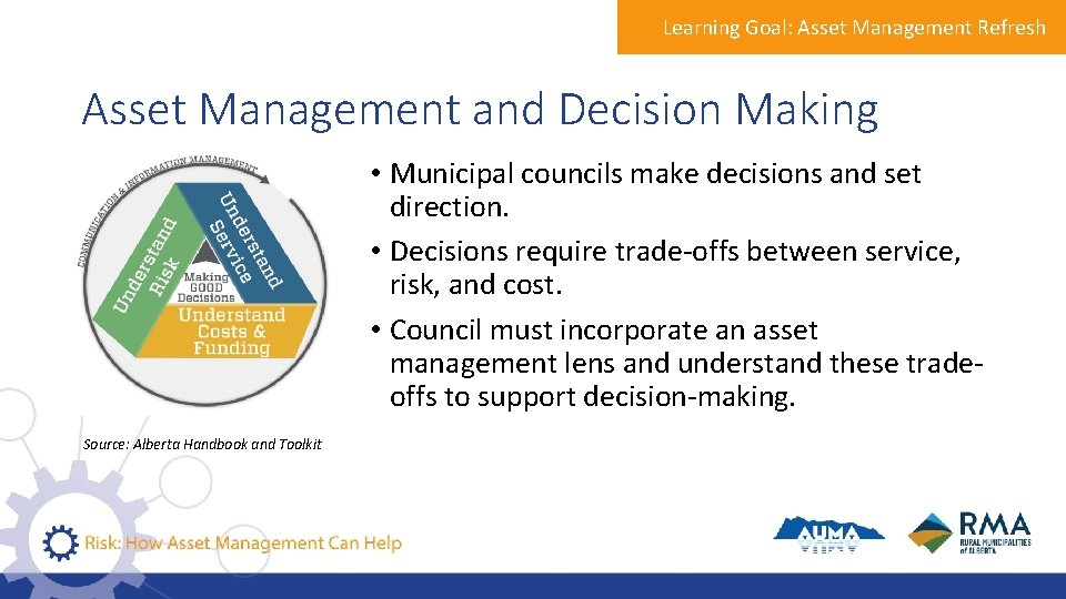Learning Goal: Asset Management Refresh Asset Management and Decision Making • Municipal councils make