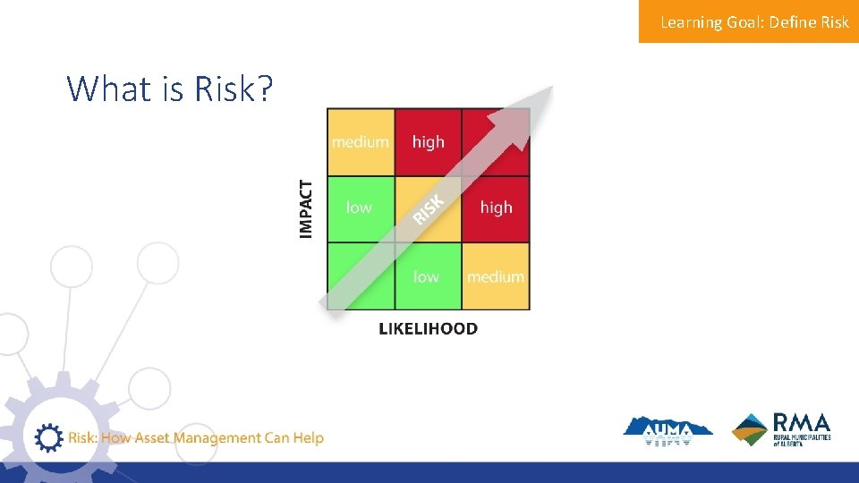 Learning Goal: Define Risk What is Risk?